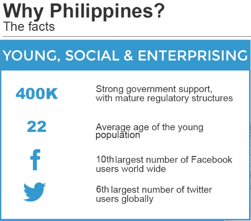 Philippines' Adaptation to Technology and Social Media