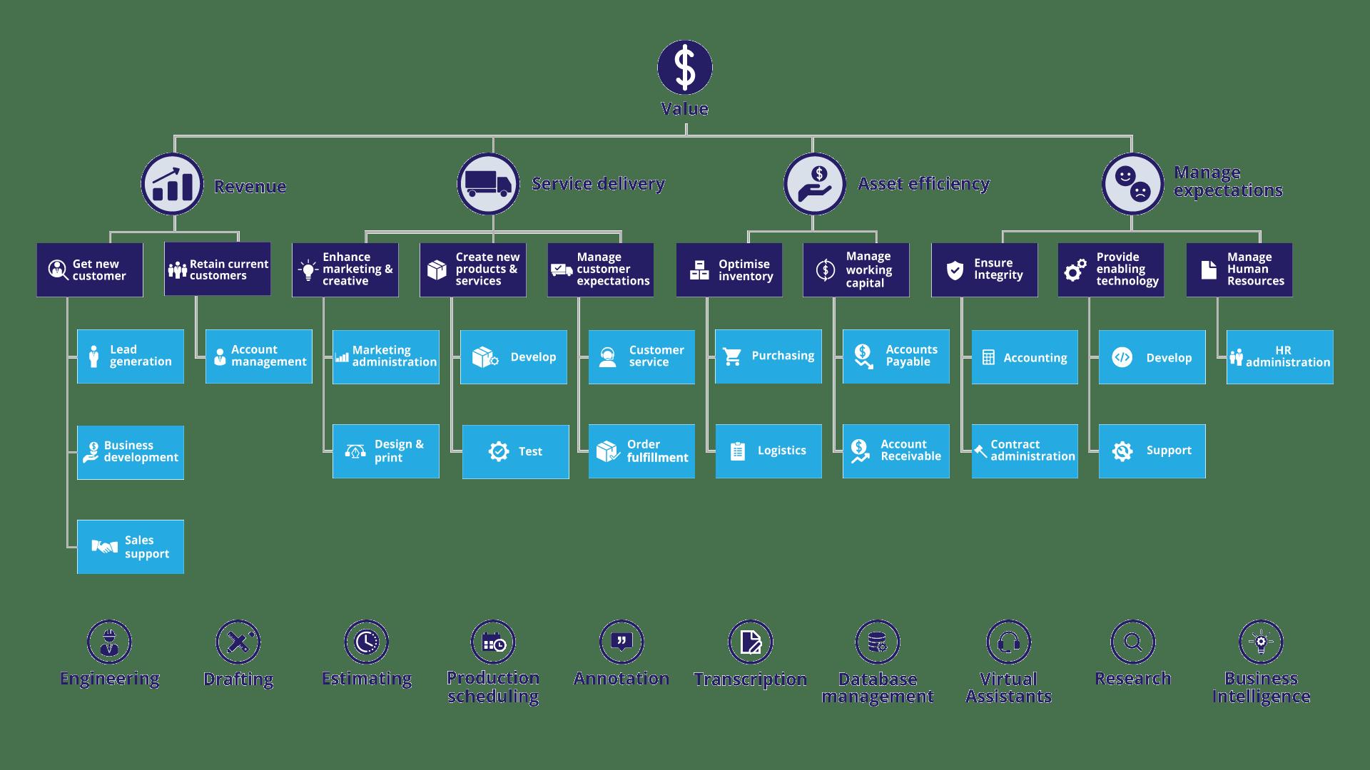 optiBPO Offshoring Value Map