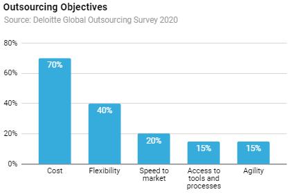 Deloitte Global Outsourcing Survey 2021